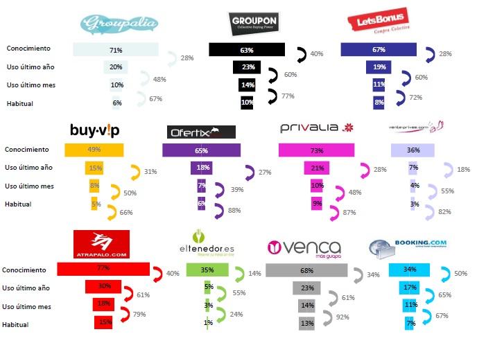 Comparativa tiendas venta flash