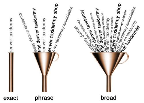 Concordancia de palabras claves Adwords