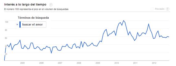 Interés a largo tiempo en el amor en búsquedas de google