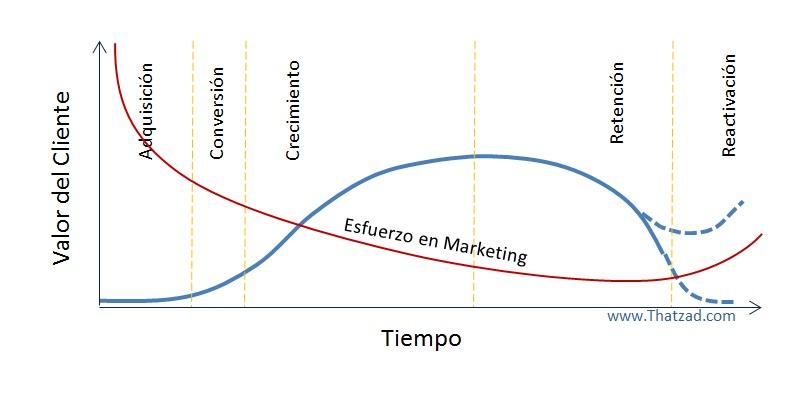 Ciclo de vida cliente cliente online