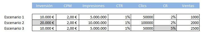 Datos impacto CRO en las ventas