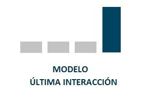Modelos de atribución Última interacción