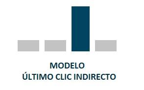 Modelos de atribución Último clic indirecto