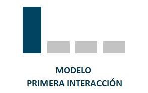 Modelos de atribución Primera interacción