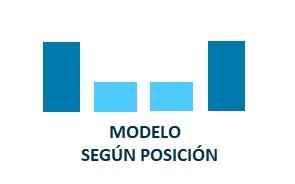 Modelos de atribución Según posición