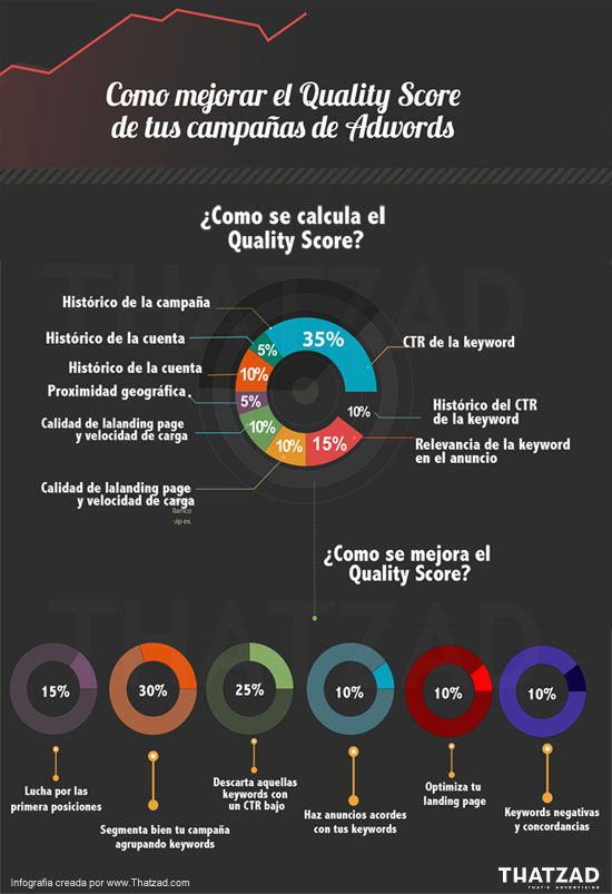 Quality Score infography