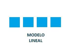 Modelos de atribución Lineal